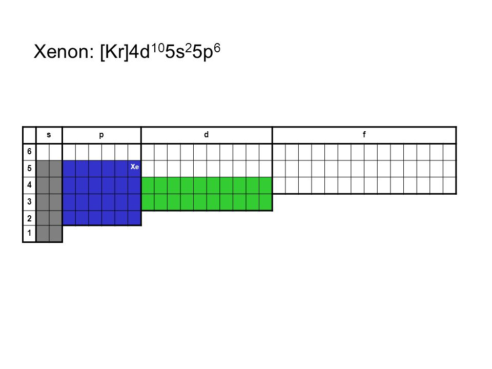 Xenon: [Kr]4d105s25p6 s p d f 6 5 Xe 4 3 2 1